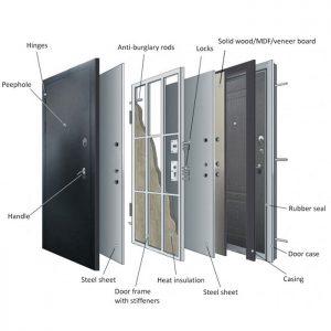 ساختار درب ضد سرقت