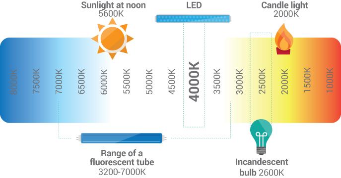 راهنمای دمای نور بر حسب کلوین